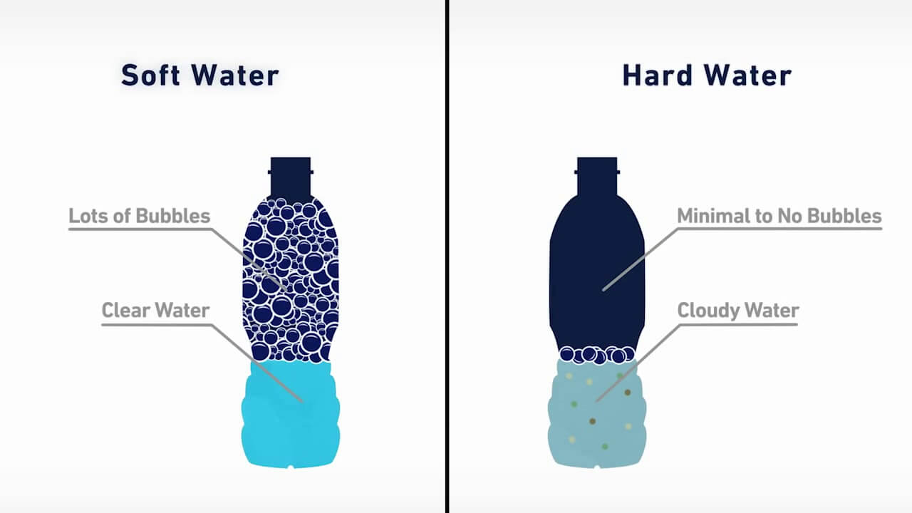 Hard and Soft Water