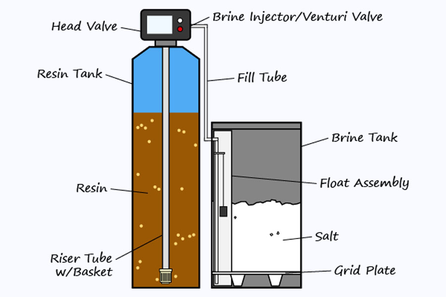 parts of the water softeners