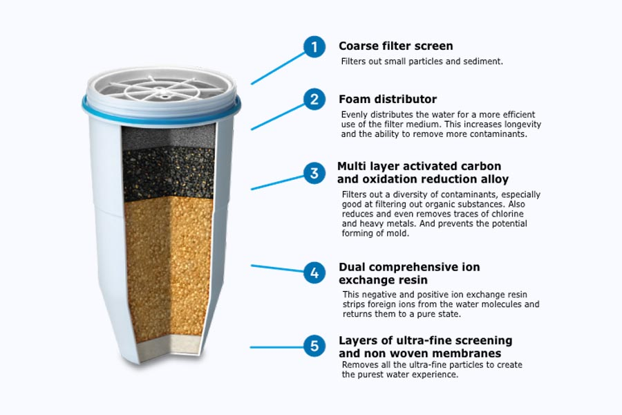 How to Clean a Water Filter - Step by Step Guide