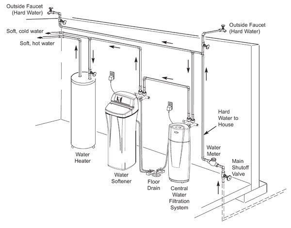 Install whole house water filter before or after water softener